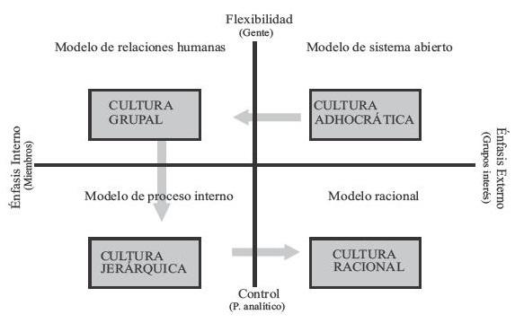 1-Cultura organizacional